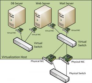 A simple virtual server setup