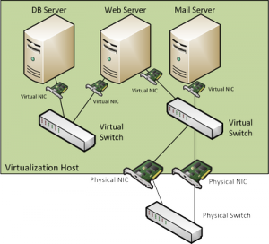 A simple virtual server setup