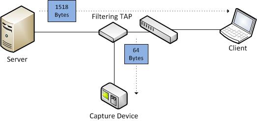 Frame bytes vs  frame file headers | Packet-Foo | Network Packet