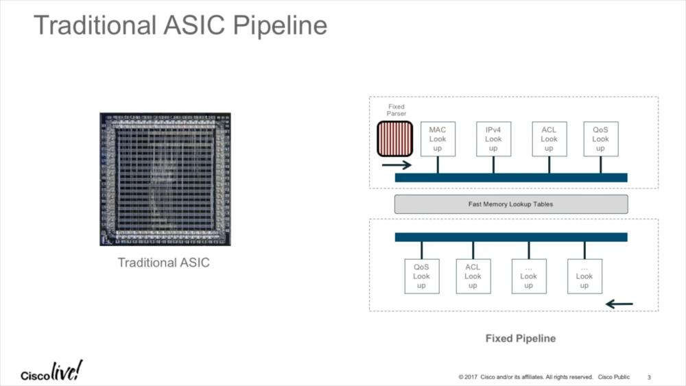 Programmable ASICs in Cisco Switches | Packet-Foo | Network