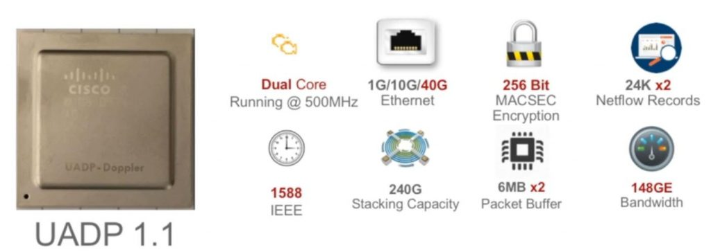 Programmable ASICs in Cisco Switches | Packet-Foo | Network Packet