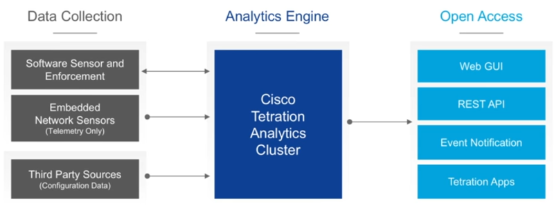 A look at Cisco Tetration   Packet-Foo   Network Packet